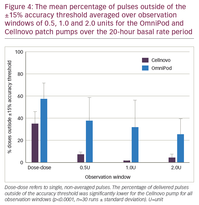 A Comparative Pulse Accuracy Study of Two Commercially