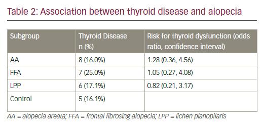 Thyroid Disease in Alopecia Areata, Lichen Planopilaris, and