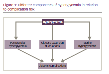 Complications of Acute and Chronic Hyperglycemia