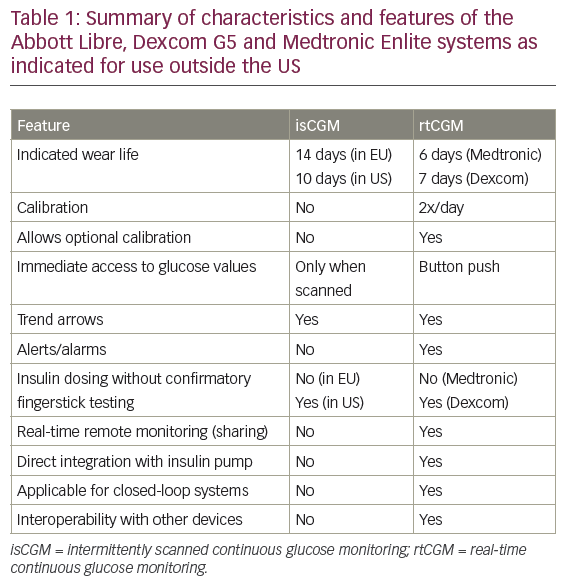 >Selecting the Appropriate Continuous Glucose Monitoring System – a Practical Approach