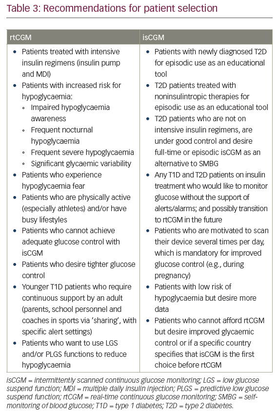 Selecting the Appropriate Continuous Glucose Monitoring