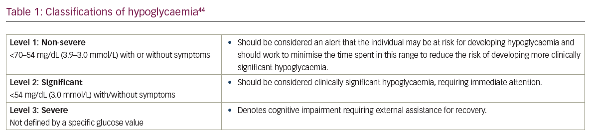 Hypoglycaemia Remains the Key Obstacle to Optimal Glycaemic