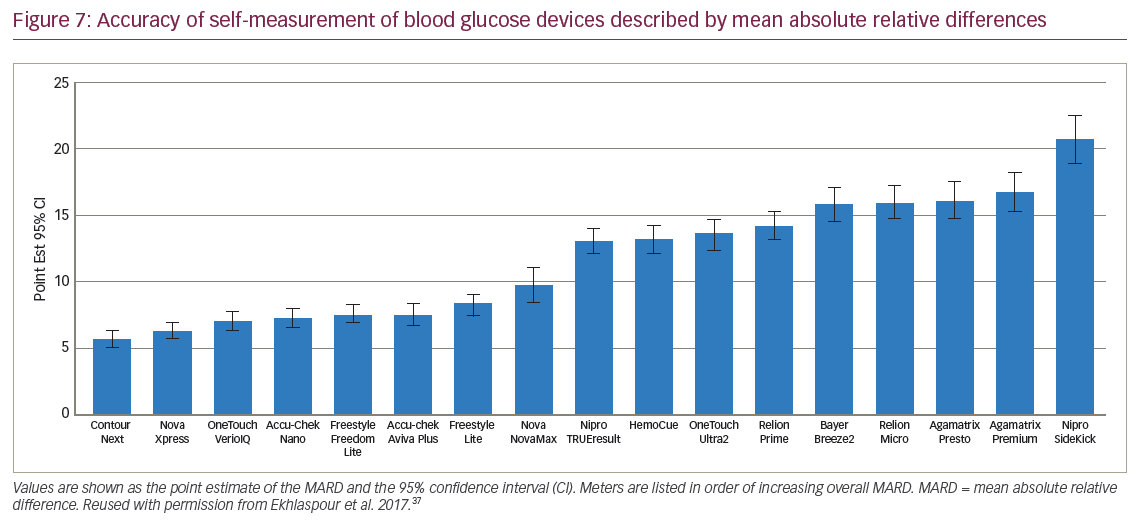 Self-measurement of Blood Glucose and Continuous Glucose Monitoring