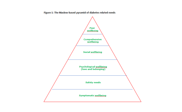 The Hierarchy of Needs – Maslow's Theory Applied to the Science of Diabetes