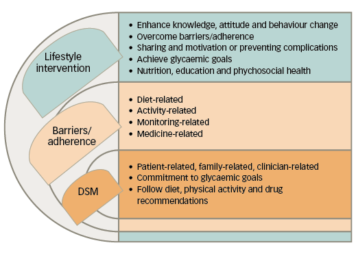 changing diet with diabetes pubmed