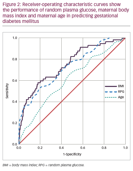 Performance of Variables in Screening for Gestational